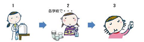 室蘭市/小中学校におけるフッ化物洗口実施について
